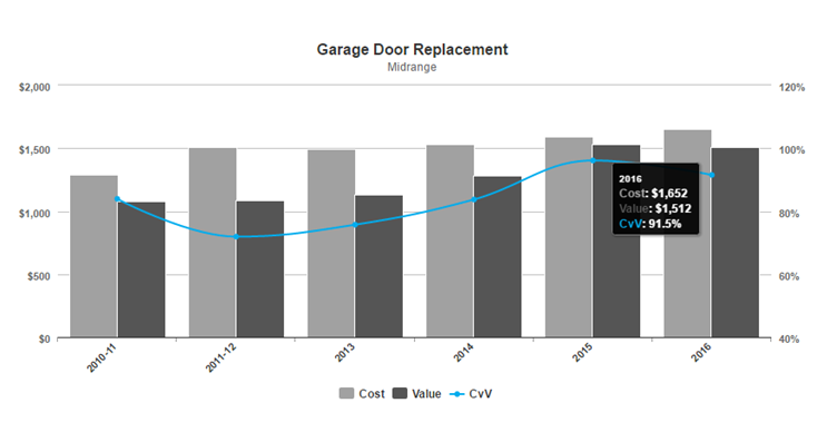Garage Door Cost vs Value Graph